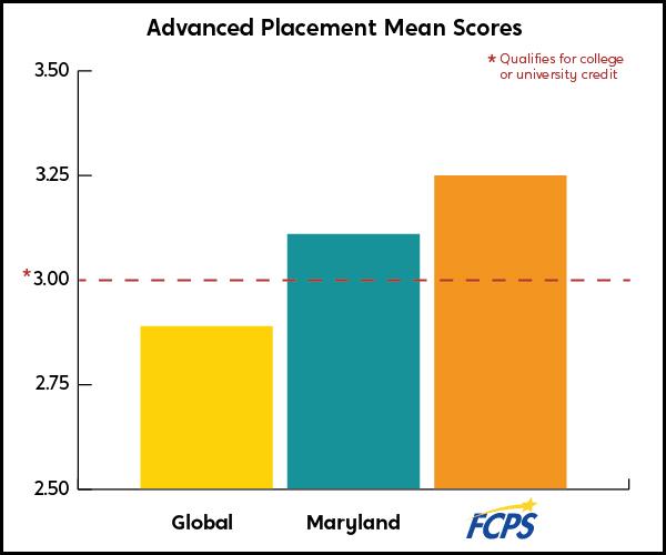 AP Mean Scores Chart